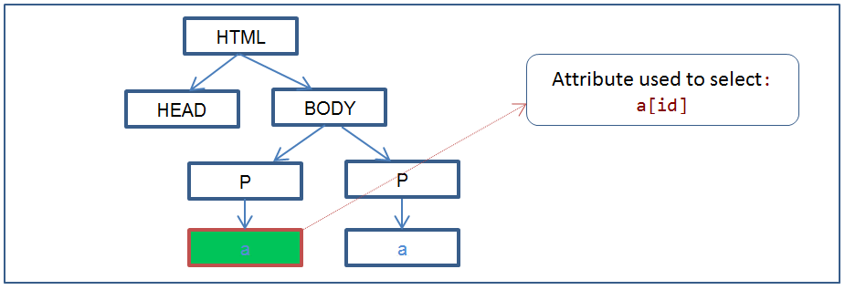 7 Css Attribute Selectors Explained With Example And Dom Tree